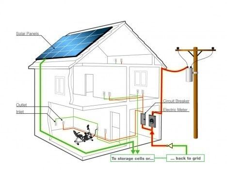 Instalatie electrica casa